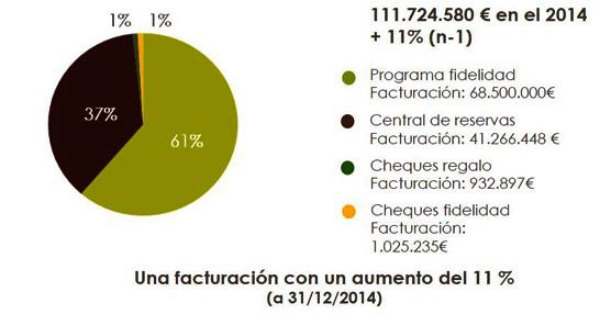 La cadena de hoteles restaurantes independientes Logis cierra 2014 con un aumento del 11% en su facturación