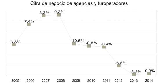 Agencias y turoperadores ponen fin a un lustro de caídas e igualan en 2014 la cifra de negocio del año anterior