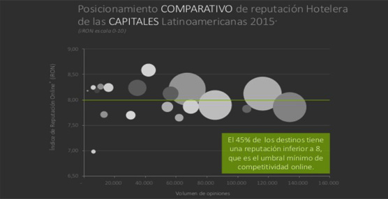 La reputación online de los hoteles y destinos latinoamericanos se consolida en su valoración global