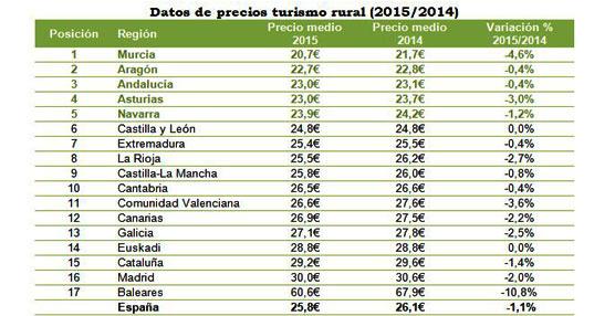 El precio medio nacional de las casas rurales desciende ligeramente este año según datos recogidos por Toprural
