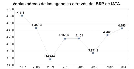 Las ventas aéreas de las agencias de viajesvía BSP encadenan dos años al alza y se sitúan en niveles de 2008