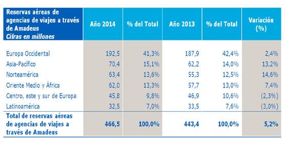 El volumen de reservas aéreas realizas por las agencias a través de Amadeus sube un 5% en 2014, hasta los 466 millones de euros