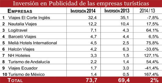 Viajes El Corte Inglés, Nautalia Viajes y Logitravel son las empresas vinculadas al Turismo que más invierten en publicidad