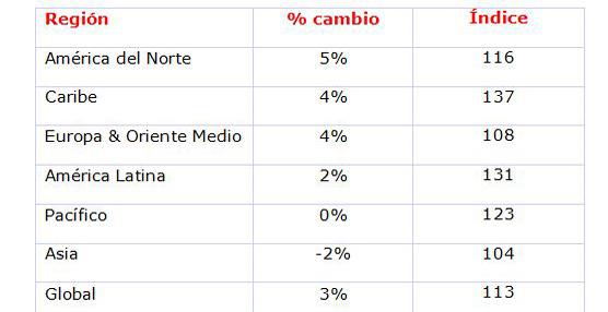 España alcanza una media de 105 euros por noche de hotel en 2014, con un aumento del 4% en pernoctaciones