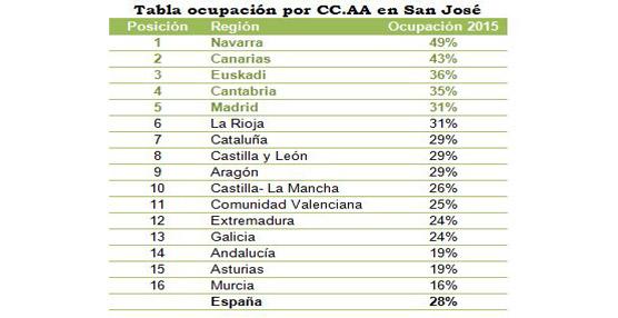 El turismo rural alcanza el 28% de ocupación durante el puente de San José según el buscador de alojamientos Toprural