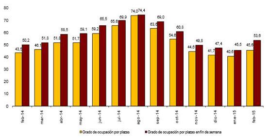 El pasado mes dejó un aumento del 4,3% en pernoctaciones hoteleras respecto a febrero de 2014