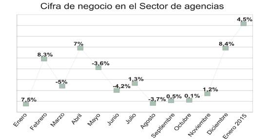 Agencias de viajes y turoperadores facturan en el primer mes de 2015 un 4% más que en el arranque del ejercicio anterior