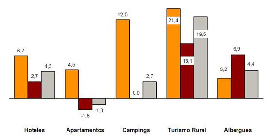 Las pernoctaciones en alojamientos extrahoteleros rozan el 1% de aumento en febrero respecto a 2014