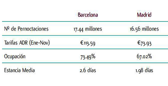 Christie+Co analiza y compara los retos que enfrentan los mercados hoteleros de Barcelona y Madrid este año
