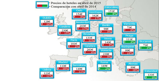 Los precios hoteleros aumentan un 10% en abril respecto al año pasado, con una media de 110 euros