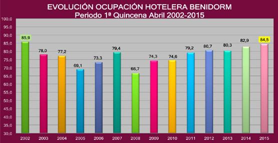 Benidorm roza el 85% de ocupación hotelera durante la primera quincena de abril, su mejor dato desde 2002