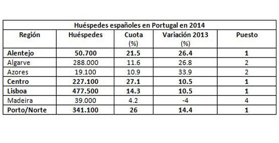Las pernoctaciones de españoles en Portugal crecen un 14,6% en 2014, ocupando el tercer puesto del ranking