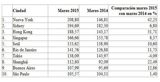 La debilidad del euro reactiva la economía y el turismo en España, con subidas en las tarifas hoteleras
