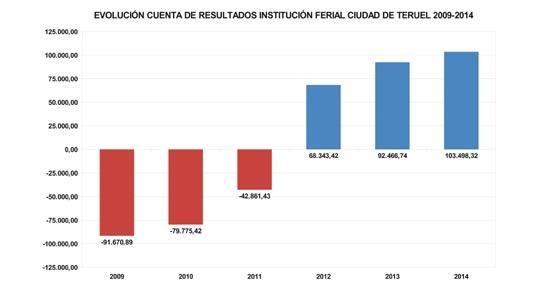 La Institución Ferial de Teruel acumula tres años seguidos con resultado positivo