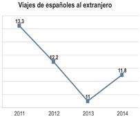 El emisor español pone fin a dos años de fuertes caídas y crece cerca de un 5% en 2014, con casi 12 millones de turistas