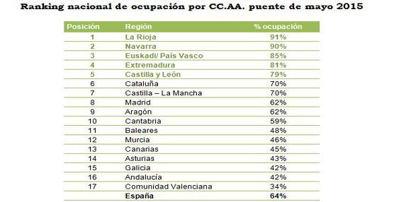 El turismo rural alcanza el 64% de ocupación en España para el puente de mayo según datos de Toprural