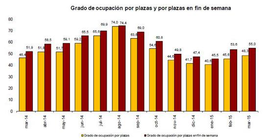 Marzo se cierra con un aumento del 24,% en las pernoctaciones en hoteles respecto al mismo mes de 2014