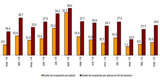 Las pernoctaciones en alojamientos extrahoteleros crecen un 2,5% en marzo respecto al mismo mes de 2014