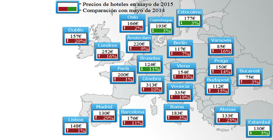 Los precios de los hoteles españoles suben un 9% este mes de mayo según el tHPI de trivago.es