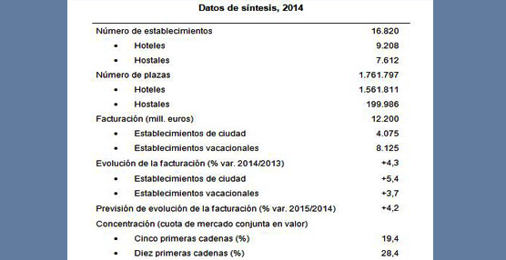 El turismo nacional toma el relevo como motor del crecimiento según el estudio 'Establecimientos Hoteleros' de DBK