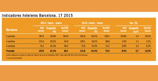 La demanda en Madrid invita al optimismo y Barcelona se consolida como uno de los pilares nacionales