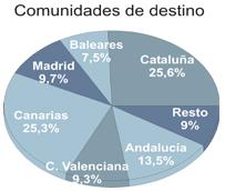 Madrid, Baleares y Andalucía lideran el crecimiento del Turismo receptivo durante el primer cuatrimestre de 2015