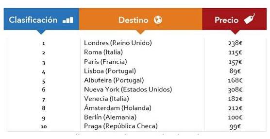 Benidorm, Peñíscola y Salou son los destinos vacacionales más buscados por los viajeros españoles este verano según trivago.es