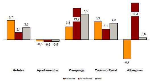 Los alojamientos turísticos extrahotetelos dejan un aumento del 2,3% en abril respecto al año pasado