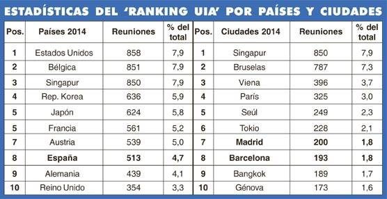España se mantiene en el 'top ten' del Ranking de la UIA de 2014 como sede de reuniones internacionales