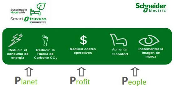 El ITH y Schneider Electric lanzan un proyecto piloto para monitorizar y controlar la gestión energética en hoteles