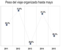 España recibe 100.000 turistas menos con 'paquete' turístico hasta mayo, representando esta modalidad el 29% de las entradas