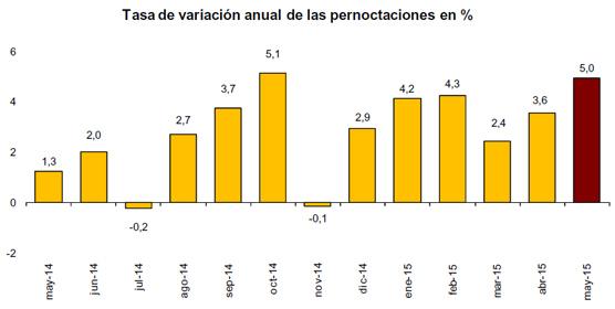 Las pernoctaciones aumentaron un 5% en mayo y los precios un 2,3% aunque se resiente la estancia media