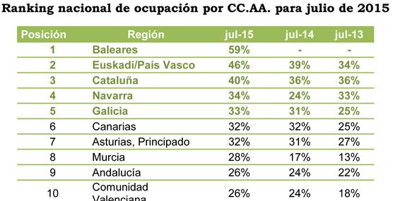 El alojamiento rural aumenta cuatro puntos de media su ocupación para el próximo julio respecto al año pasado