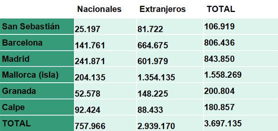 Un 14% de los turistas se hospedan en viviendas y dejan en España más de 2.600 millones en alojamiento y gastos