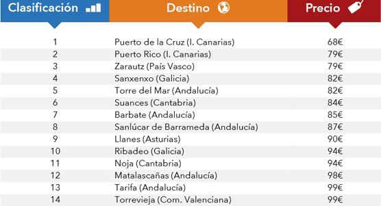 El precio medio por noche es de 118 euros durante julio, con  Canarias con los precios más baratos y Baleares con los más caros