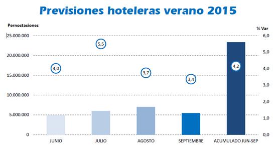 Andalucía aspira al 'mejor verano de la historia' con 23 millones de pernoctaciones y un alza cercana al 5%