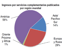 Los ingresos por servicios complementarios de las aerolíneas crecen un 21% en 2014 y ascienden a 34.400 millones de euros