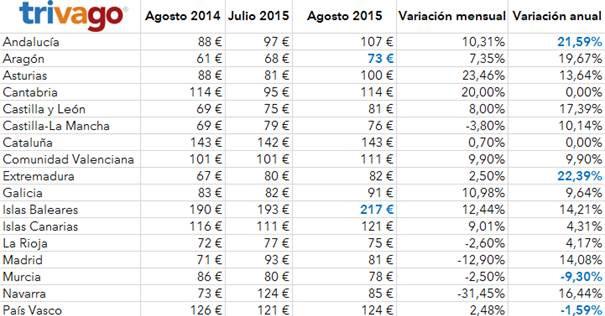 Con 124 euros, el precio medio de los hoteles en agosto bate el récord de los últimos años