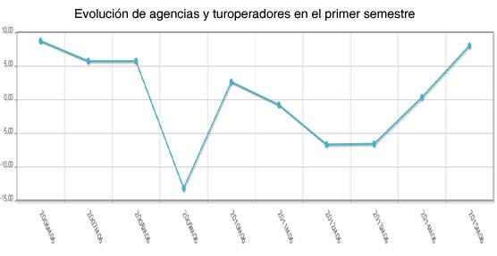 El volumen de negocio de agencias y turoperadores crece un 8% en el primer semestre, el mejor dato desde el año 2006