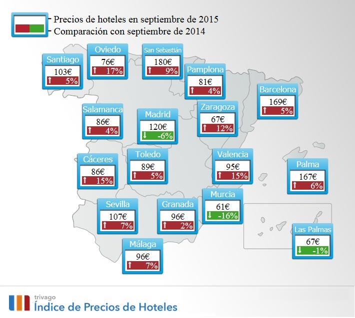 Los precios en los hoteles españoles comercializados por Trivago suben un 8% respecto al pasado agosto