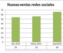 Aumenta la efectividad de las redes sociales como generadoras de nuevas ventas para las agencias de viajes españolas