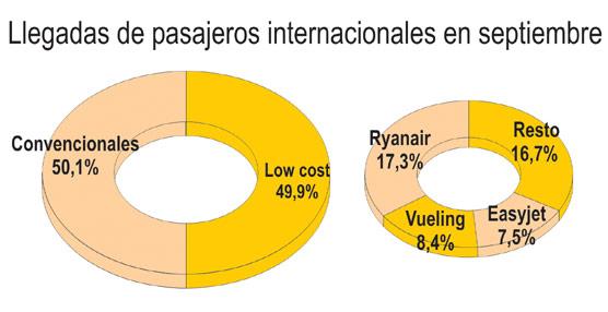 Las aerolíneas de 'bajo coste' aumentan su presencia en España y rozan las cifras de las convencionales hasta septiembre