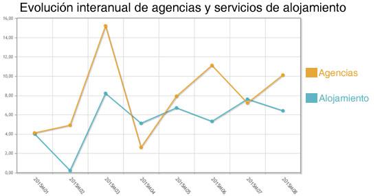 El volumen de negocio de las agencias de viajes se dispara un 10% en agosto, encadenando un año de subidas