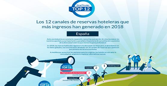 SiteMinder revela los canales que generan el 90% de ingresos 'online' de hoteles