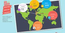 Los precios globales en alojamientos turísticos crecen un 3% en 2018