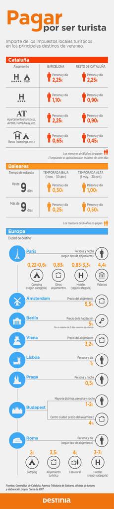 Infografía de Destinia.
