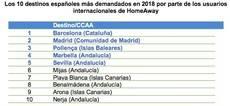 Los 10 destinos españoles más demandados en 2018 por parte de los usuarios internacionales de HomeAway.