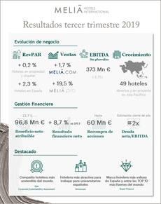 Infografía 3Q Meliá.