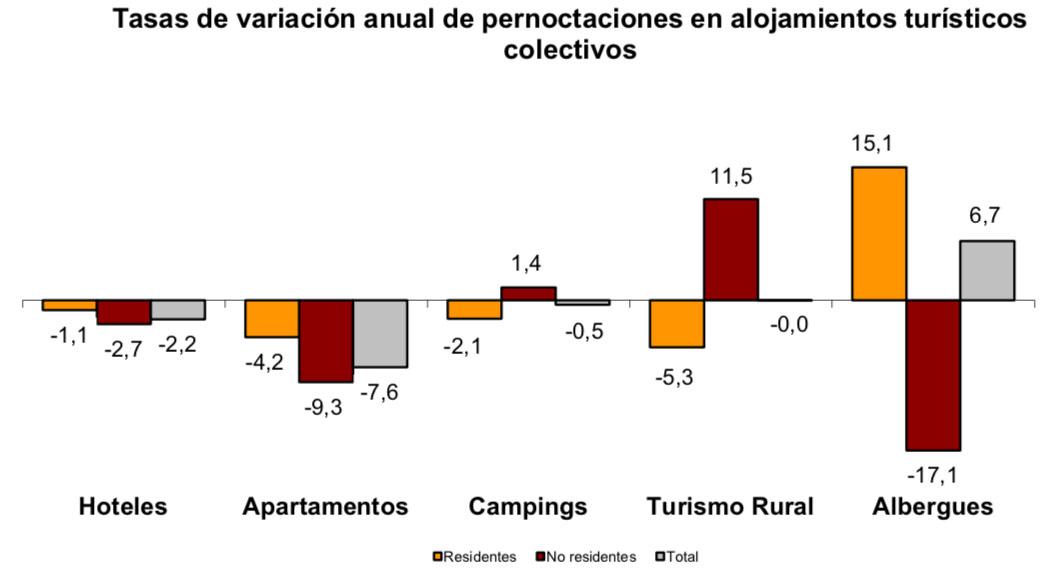 03889ba561f1e Tasa anual de variación de pernoctaciones en los distintos alojamientos  extrahoteleros.