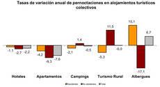 Tasa anual de variación de pernoctaciones en los distintos alojamientos extrahoteleros.